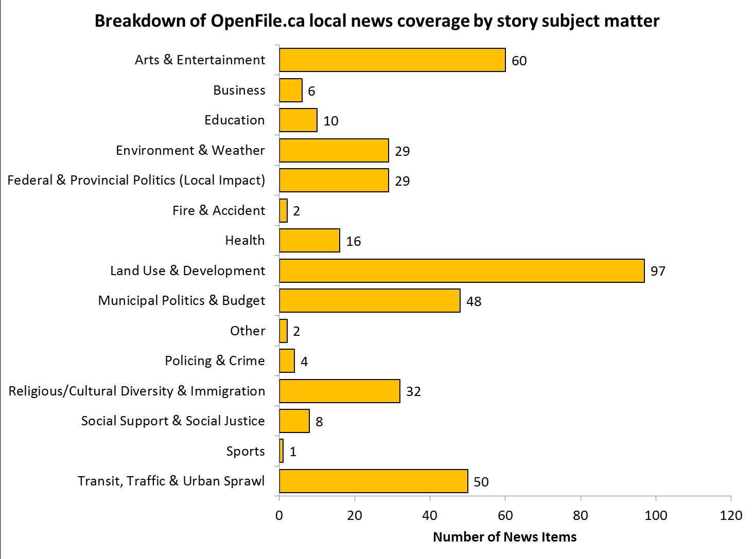 Chart breakdown of subject categories