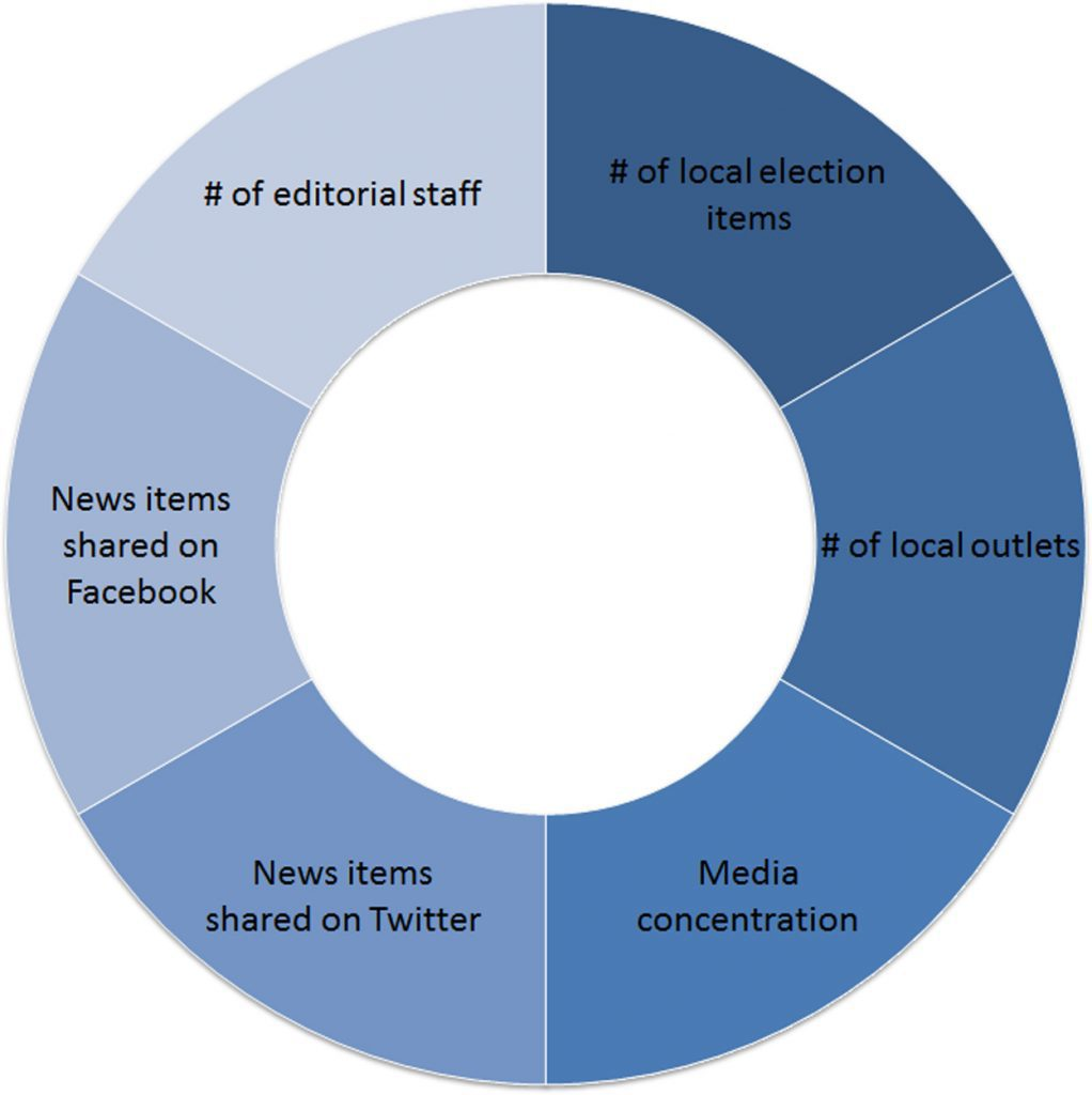 Figure 6. The next step: Constructing a local news poverty index